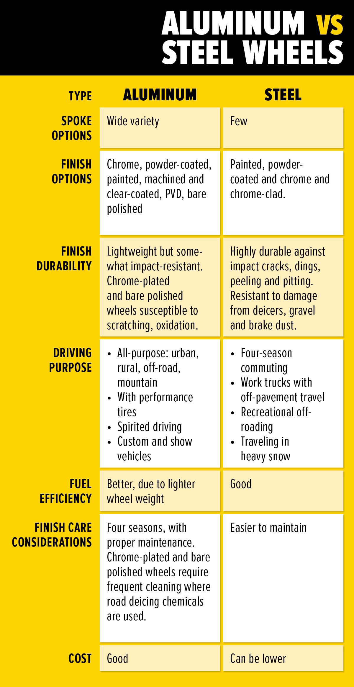 les-schwab-steel-vs-aluminum-chart